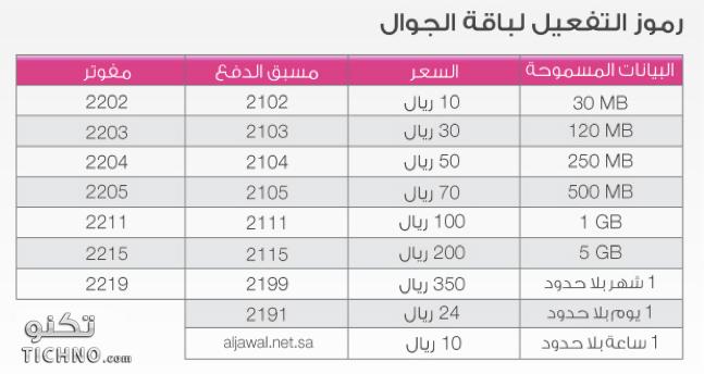 طريقة تفعيل شرايح البيانات على الايباد للاتصالات السعودية وموبايلي وزين